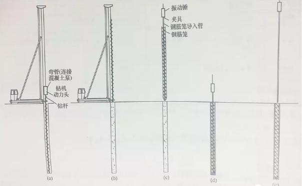 长螺旋后压灌咬合桩施工工法介绍